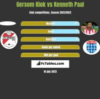 Gersom Klok vs Kenneth Paal h2h player stats