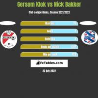 Gersom Klok vs Nick Bakker h2h player stats
