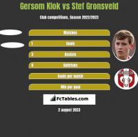Gersom Klok vs Stef Gronsveld h2h player stats