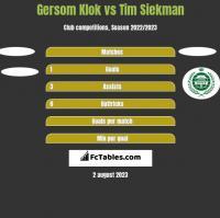 Gersom Klok vs Tim Siekman h2h player stats