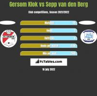 Gersom Klok vs Sepp van den Berg h2h player stats