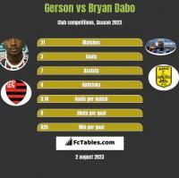 Gerson vs Bryan Dabo h2h player stats