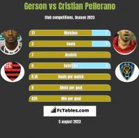 Gerson vs Cristian Pellerano h2h player stats