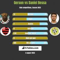 Gerson vs Daniel Bessa h2h player stats