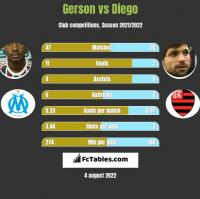 Gerson vs Diego h2h player stats