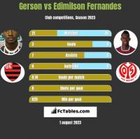 Gerson vs Edimilson Fernandes h2h player stats