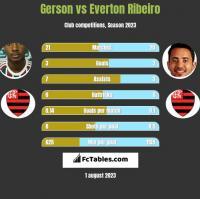 Gerson vs Everton Ribeiro h2h player stats
