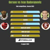 Gerson vs Ivan Radovanovic h2h player stats