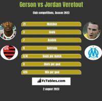 Gerson vs Jordan Veretout h2h player stats