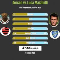 Gerson vs Luca Mazzitelli h2h player stats
