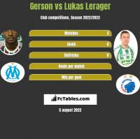 Gerson vs Lukas Lerager h2h player stats