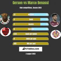 Gerson vs Marco Benassi h2h player stats