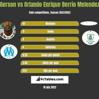 Gerson vs Orlando Enrique Berrio Melendez h2h player stats