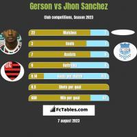 Gerson vs Jhon Sanchez h2h player stats