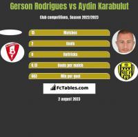 Gerson Rodrigues vs Aydin Karabulut h2h player stats