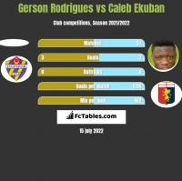 Gerson Rodrigues vs Caleb Ekuban h2h player stats