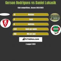 Gerson Rodrigues vs Daniel Łukasik h2h player stats