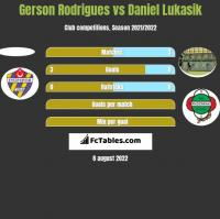 Gerson Rodrigues vs Daniel Lukasik h2h player stats