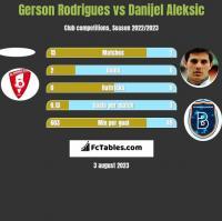 Gerson Rodrigues vs Danijel Aleksić h2h player stats