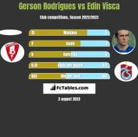 Gerson Rodrigues vs Edin Visća h2h player stats