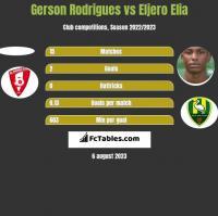 Gerson Rodrigues vs Eljero Elia h2h player stats