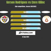 Gerson Rodrigues vs Emre Kilinc h2h player stats