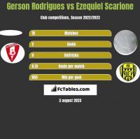 Gerson Rodrigues vs Ezequiel Scarione h2h player stats