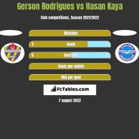 Gerson Rodrigues vs Hasan Kaya h2h player stats