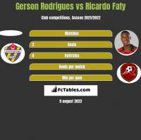 Gerson Rodrigues vs Ricardo Faty h2h player stats