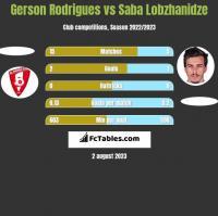 Gerson Rodrigues vs Saba Lobzhanidze h2h player stats