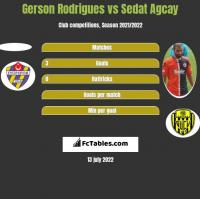 Gerson Rodrigues vs Sedat Agcay h2h player stats