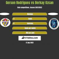 Gerson Rodrigues vs Berkay Ozcan h2h player stats