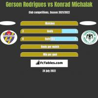 Gerson Rodrigues vs Konrad Michalak h2h player stats