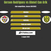 Gerson Rodrigues vs Ahmet Can Arik h2h player stats