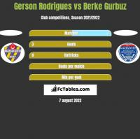 Gerson Rodrigues vs Berke Gurbuz h2h player stats