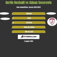 Gertin Hoxhalli vs Adnan Secerovic h2h player stats