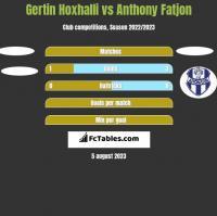 Gertin Hoxhalli vs Anthony Fatjon h2h player stats