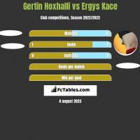 Gertin Hoxhalli vs Ergys Kace h2h player stats