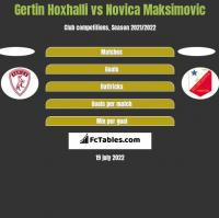Gertin Hoxhalli vs Novica Maksimovic h2h player stats
