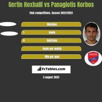 Gertin Hoxhalli vs Panagiotis Korbos h2h player stats
