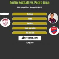 Gertin Hoxhalli vs Pedro Arce h2h player stats