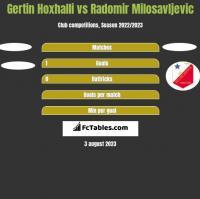 Gertin Hoxhalli vs Radomir Milosavljevic h2h player stats
