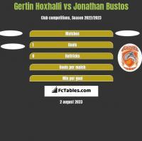 Gertin Hoxhalli vs Jonathan Bustos h2h player stats