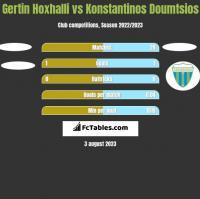 Gertin Hoxhalli vs Konstantinos Doumtsios h2h player stats