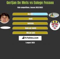 Gertjan De Mets vs Euloge Fessou h2h player stats