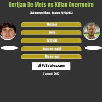 Gertjan De Mets vs Killan Overmeire h2h player stats