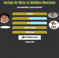 Gertjan De Mets vs Mathieu Maertens h2h player stats