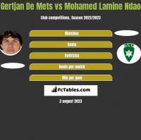 Gertjan De Mets vs Mohamed Lamine Ndao h2h player stats
