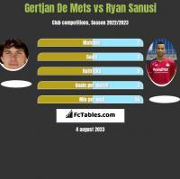 Gertjan De Mets vs Ryan Sanusi h2h player stats