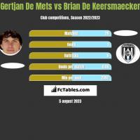 Gertjan De Mets vs Brian De Keersmaecker h2h player stats
